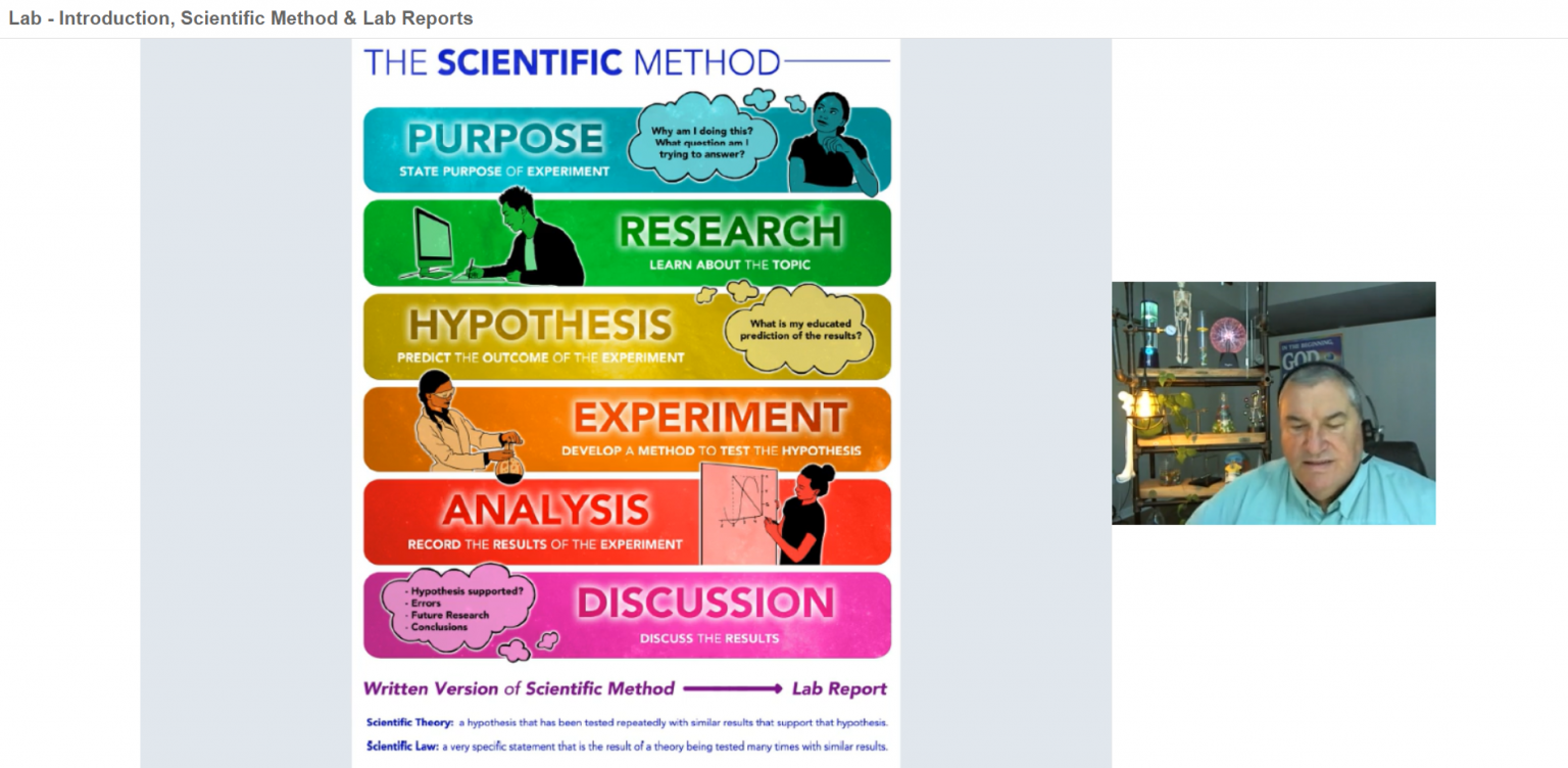 Scientific Method visual from Greg Landry's Homeschool Science